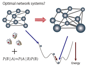 Analysis of large data sets from the dynamical systems point of view